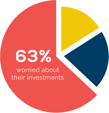 Pie Chart: 63% of people are worried about their investments
