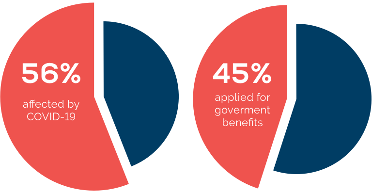 2 pie charts: 56% of people affected by COVID-19 and 45% applied for government benefits