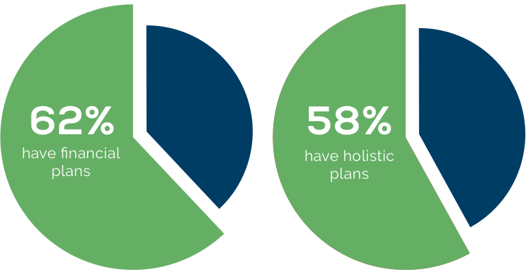 2 Pie Chart: 62% of people have financial plans, 58% of people have holistic plans