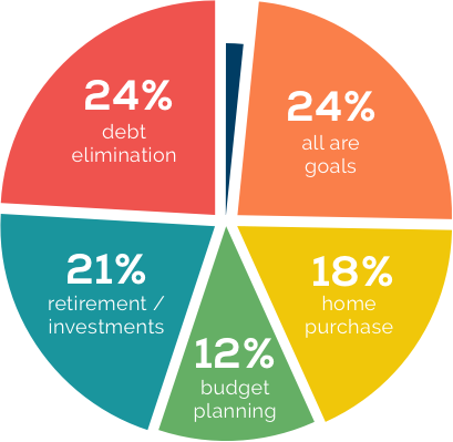 Pie Chart: 24% debt elimination, 24% all are goals, 21% retirement/investments, 12% budget planning, 18% home purchase